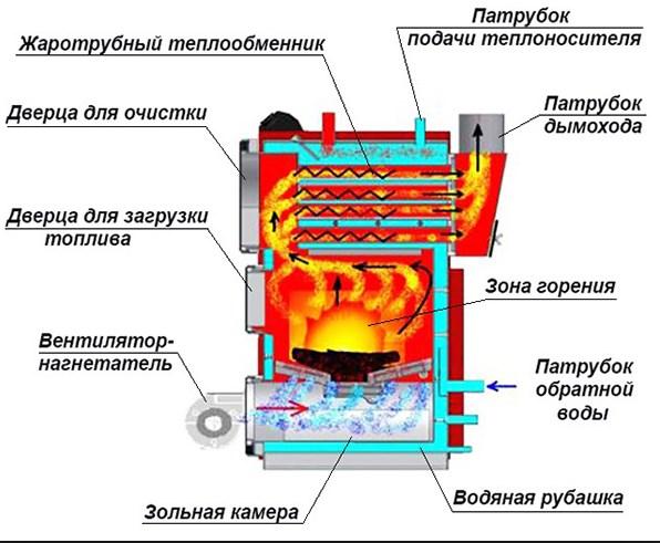 Теплообменник для твердотопливного котла схема5